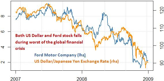 ford_and_toyota_stock_and_the_japanese_yen_body_Picture_6.png, Own Ford or Toyota Stock? Protect Your Portfolio With This Tool