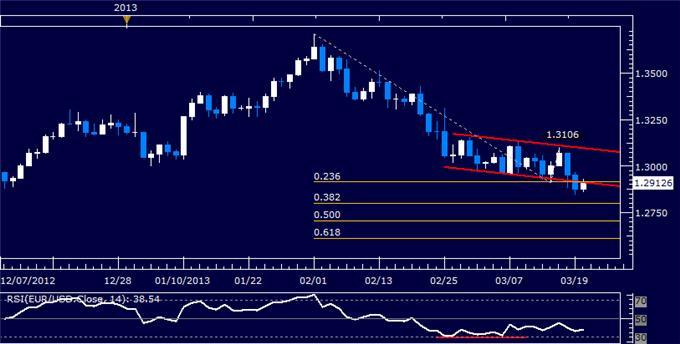 Forex_EURUSD_Technical_Analysis_03.20.2013_body_Picture_5.png, EUR/USD Technical Analysis 03.20.2013