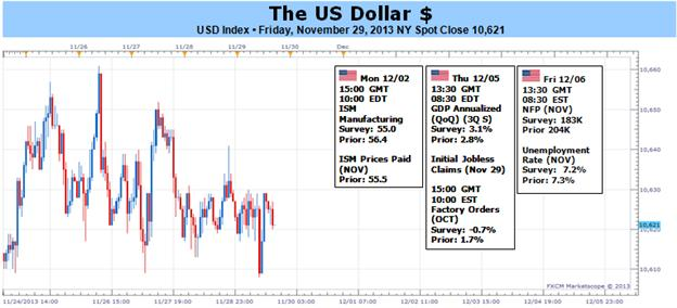 US_Dollar_Will_Make_Breakout_Bid_as_Market_Uses_NFPs_to_Gauge_Taper_body_Picture_1.png, US Dollar Will Make Breakout Bid as Market Uses NFPs to Gauge Taper