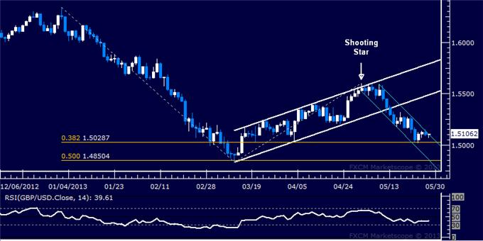 Forex_GBPUSD_Technical_Analysis_05.28.2013_body_Picture_5.png, GBP/USD Technical Analysis 05.28.2013