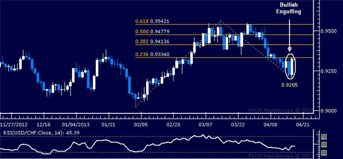 Forex_USDCHF_Technical_Analysis_04.18.2013_body_Picture_5.png, USD/CHF Technical Analysis 04.18.2013