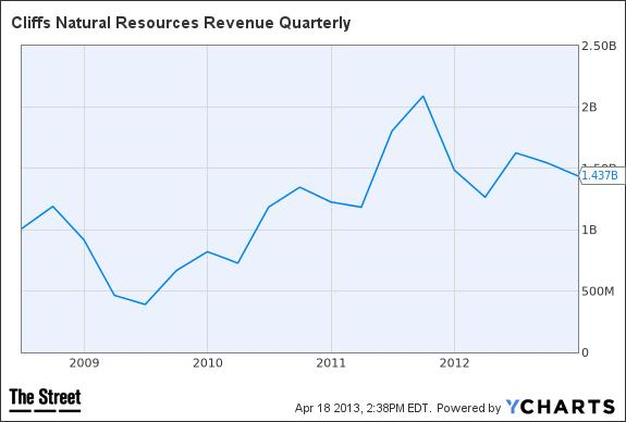 CLF Revenue Quarterly Chart