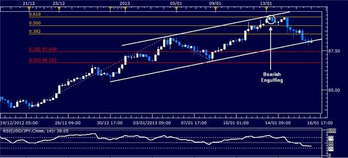 Forex_Analysis_USDJPY_Classic_Technical_Report_01.16.2013_body_Picture_1.png, Forex Analysis: USD/JPY Classic Technical Report 01.16.2013