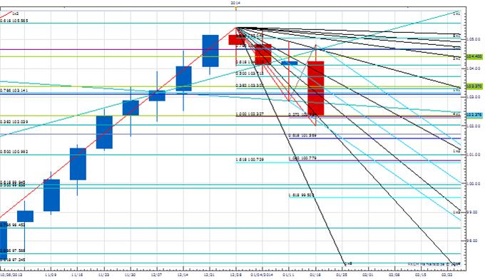 WPT_Jan_24_body_Picture_2.png, Weekly Price & Time: Important Week Coming Up For USD/JPY