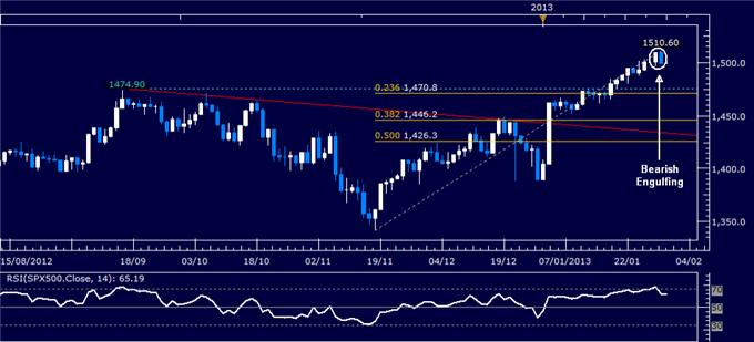 Forex_Analysis_US_Dollar_Selling_Pauses_as_SP_500_Warns_of_Weakness_body_Picture_3.png, Forex Analysis: US Dollar Reverses Lower as S&P 500 Tops 1500 Mark