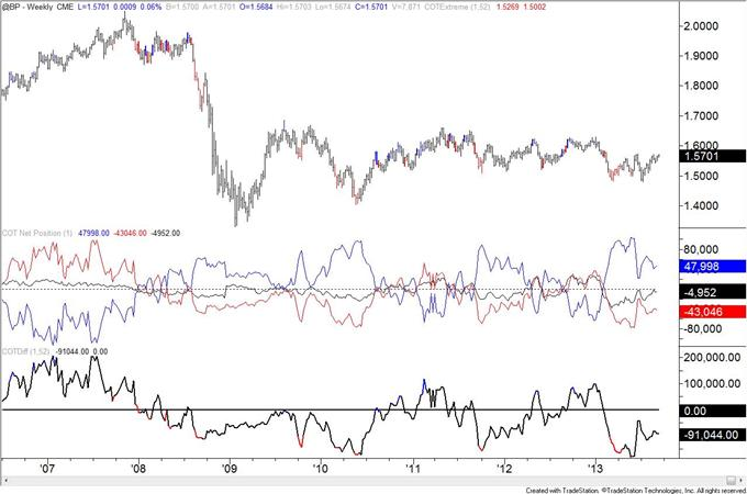 COT_Data_Reveals_Possible_Sentiment_Extreme_in_Mexican_Peso_body_GBP.png, COT Data Reveals Possible Sentiment Extreme in Mexican Peso