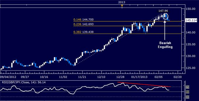 Forex_EURJPY_Technical_Analysis_02.14.2013_body_Picture_5.png, GBP/JPY Technical Analysis 02.14.2013