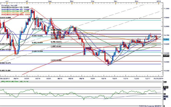 Forex_USD_to_Take_Cues_from_Fed_Rhetoric-_Larger_AUD_Correction_on_Tap_body_Picture_3.png, USD to Take Cues from Fed Rhetoric- Larger AUD Correction on Tap
