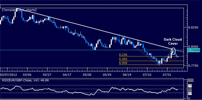 EURGBP_Classic_Technical_Report_08.10.2012_body_Picture_5.png, EURGBP Classic Technical Report 08.10.2012