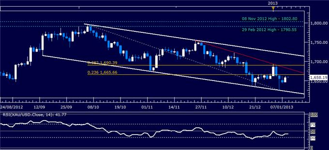 Forex_Analysis_US_Dollar_Finds_Support_as_SP_500_Continues_to_Stall_body_Picture_2.png, Forex Analysis: US Dollar Finds Support as S&P 500 Continues to Stall