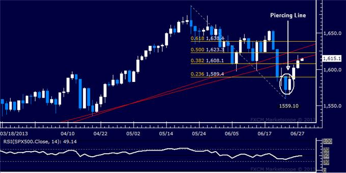 Forex_Dollar_Takes_Aim_at_May_High_SP_500_Extends_Recovery__body_Picture_6.png, Dollar Takes Aim at May High, S&P 500 Extends Recovery
