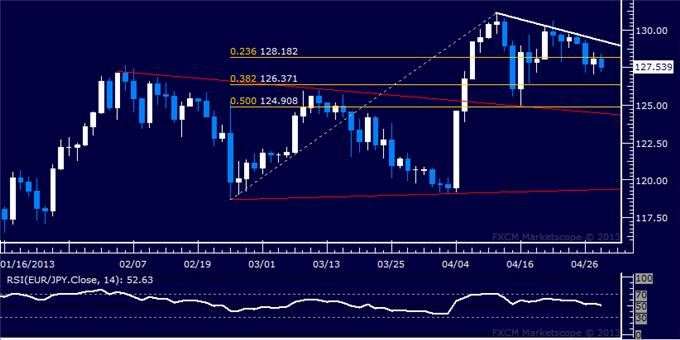 Forex_EURJPY_Technical_Analysis_04.30.2013_body_Picture_5.png, EUR/JPY Technical Analysis 04.30.2013