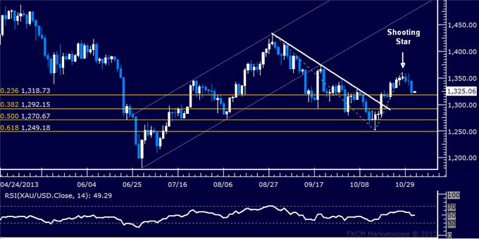 Forex_Dollar_Rebound_Tipped_to_Continue_as_Prices_Clear_Chart_Barrier_body_Picture_7.png, Dollar Rebound Tipped to Continue as Prices Clear Chart Barrier