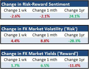 Forex_Strategy_Is_the_EURUSD_and_Yen_Cross_Rally_a_Risk_Trend_Move_body_Picture_4.png, Forex Strategy: Is the EUR/USD and Yen Cross Rally a Risk Trend Move?