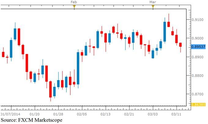 AUD/USD Candle Chart
