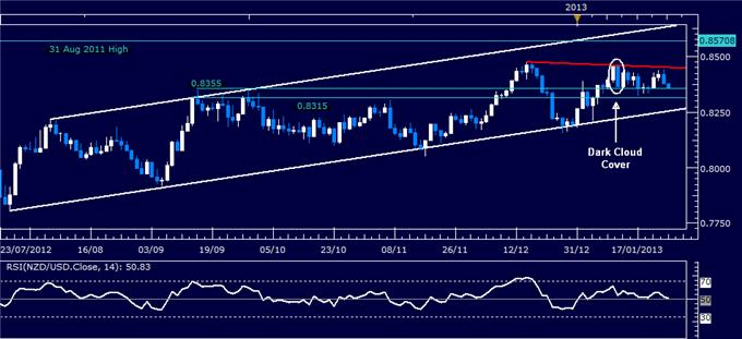Forex_Analysis_NZDUSD_Inches_to_Channel_Support_body_Picture_1.png, Forex Analysis: NZD/USD Inches to Channel Support
