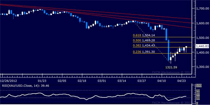 Forex_US_Dollar_Struggles_to_Advance_as_SP_500_Eyes_1600_Figure_body_Picture_7.png, US Dollar Struggles to Advance as S&P 500 Eyes 1600 Figure