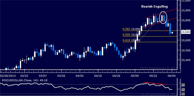 Forex_US_Dollar_Technical_Analysis_06.04.2013_body_Picture_5.png, US Dollar Technical Analysis 06.04.2013