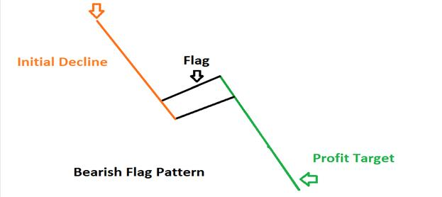 How_to_Trade_a_Bearish_Flag_Pattern_body_Picture_2.png, How to Trade a Bearish Flag Pattern