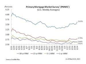 Mortgage Rates up on Signs of Improving Economy