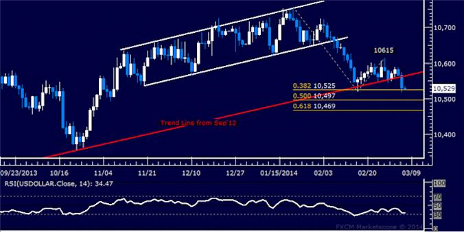 dailyclassics_us_dollar_index_body_Picture_2.png, US Dollar Technical Analysis: 2-Month Trend Line Broken