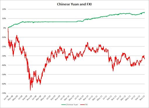 FXI vs yuan since 2008