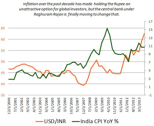 Indian_Rupee_to_Strengthen_as_Reserve_Bank_of_India_Tackles_Inflation_body_Picture_2.png, Indian Rupee to Strengthen as Reserve Bank of India Tackles Inflation