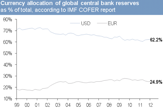 Global central bank currency reserves
