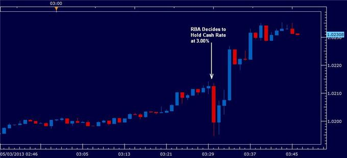 _Australian_Dollar_Higher_as_Rates_on_Hold_Growth_Close_to_Trend__body_RBAMARCH052013.png, Australian Dollar Higher as Rates on Hold, Growth Close to Trend