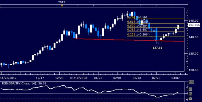 Forex_GBPJPY_Technical_Analysis_03.08.2013_body_Picture_5.png, GBP/JPY Technical Analysis 03.08.2013