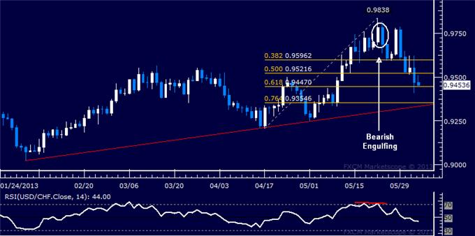 Forex_USDCHF_Technical_Analysis_06.04.2013_body_Picture_5.png, USD/CHF Technical Analysis 06.04.2013