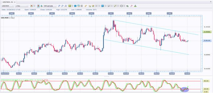 A_Potential_Bargain_Buy_in_USDNOK_body_GuestCommentary_RHossain_October29A.png, A Potential Bargain Buy in USD/NOK