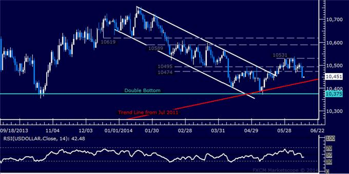 US Dollar Technical Analysis – Pivotal Trend Support at Risk