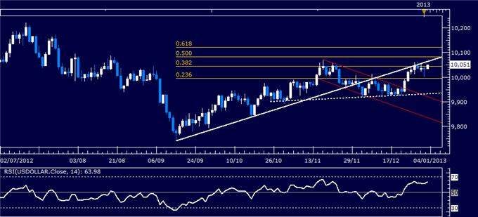 Forex_Analysis_US_Dollar_Resilient_Despite_Sharp_SP_500_Advance_body_Picture_4.png, Forex Analysis: US Dollar Resilient Despite Sharp S&P 500 Advance