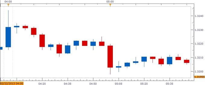 Forex_EURUSD-_Trading_the_German_IFO_Business_Confidence_Survey_body_ScreenShot093.png, EUR/USD- Trading the German IFO Business Confidence Survey
