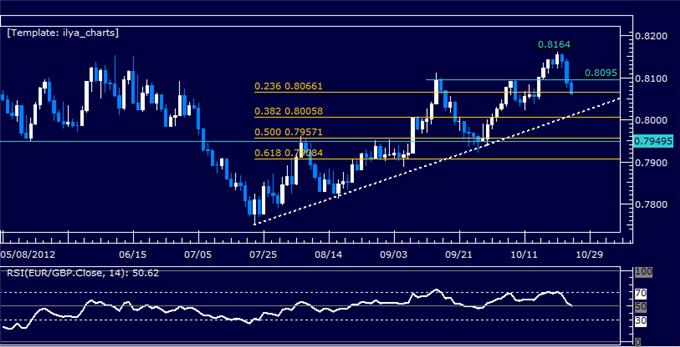 FOREX_ANALYSIS_EURGBP_Classic_Technical_Report_10.25.2012_body_Picture_5.png, FOREX ANALYSIS: EURGBP Classic Technical Report 10.25.2012