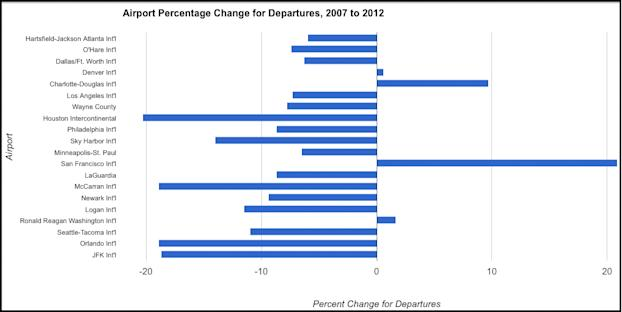 airport departure growth rates 2007-2012 graph