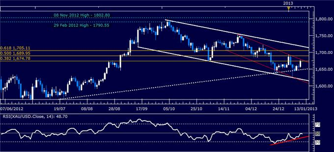 Forex_Analysis_US_Dollar_Turns_Lower_as_SP_500_Hits_Four-Month_High_body_Picture_2.png, Forex Analysis: US Dollar Turns Lower as S&P 500 Hits Four-Month High