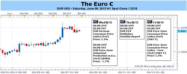 Euros_Recent_Gains_in_Question_amid_Soft_Economic_Docket_body_Picture_1.png, Euro's Recent Gains in Question amid Soft Economic Docket
