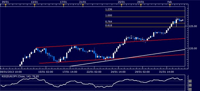 Forex_EURJPY_Technical_Analysis_02.04.2013_body_Picture_1.png, EUR/JPY Technical Analysis 02.04.2013