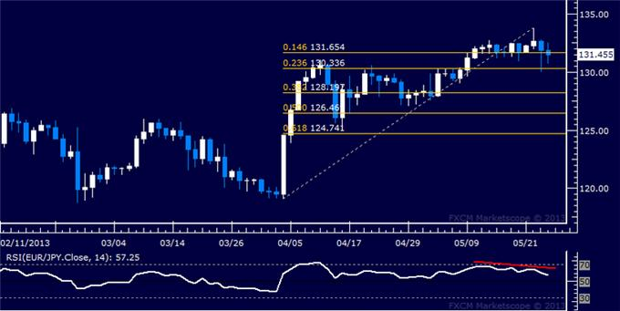 Forex_EURJPY_Technical_Analysis_05.24.2013_body_Picture_5.png, EUR/JPY Technical Analysis 05.24.2013