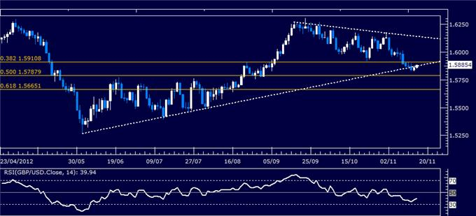 Forex_Analysis_GBPUSD_Classic_Technical_Report_11.16.2012_body_Picture_5.png, Forex Analysis: GBP/USD Classic Technical Report 11.16.2012