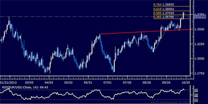 dailyclassics_eur-usd_body_Picture_3.png, Forex: EUR/USD Technical Analysis – 1.32 Figure at Risk