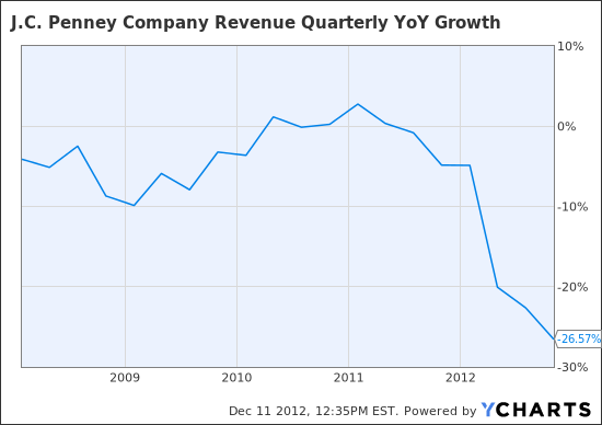 JCP Revenue Quarterly YoY Growth Chart