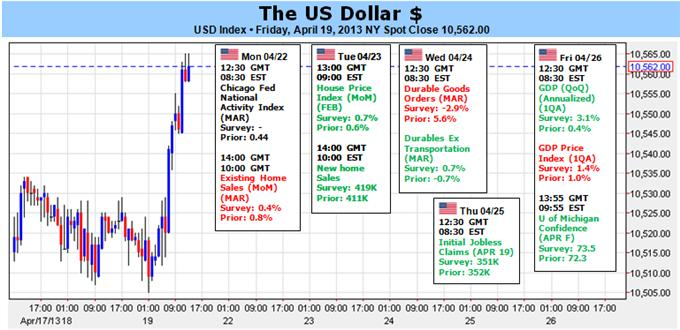 US_Dollar_on_Cusp_of_Bullish_Trend_Revival_Focus_on_SP_500_and_GDP__body_Picture_1.png, US Dollar on Cusp of Bullish Trend Revival, Focus on S&P 500 and GDP