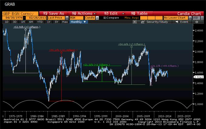 PT_8yr_sterling_body_sg2013032061784_2.png, Price & Time: The 8-Year Sterling Cycle