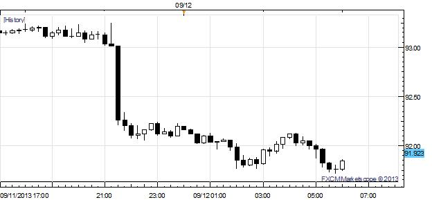 AUDUSD_Rejected_at_Interim_Resistance_as_August_Jobs_Data_Disappoints_body_x0000_i1027.png, AUD/USD Rejected at Interim Resistance as August Jobs Data Disappoints