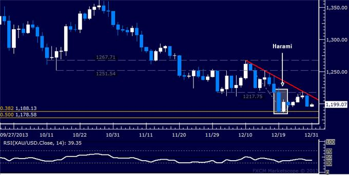 Forex_Gold_Fails_at_Resistance_Crude_Oil_Chart_Hints_at_Reversal_body_Picture_7.png, Gold Fails at Resistance, Crude Oil Chart Hints at Reversal