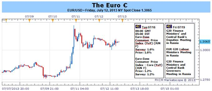 Lingering_Portuguese_Problems_Weigh_on_Euro_amid_Light_Docket_body_Picture_1.png, Lingering Portuguese Problems Weigh on Euro amid Light Docket