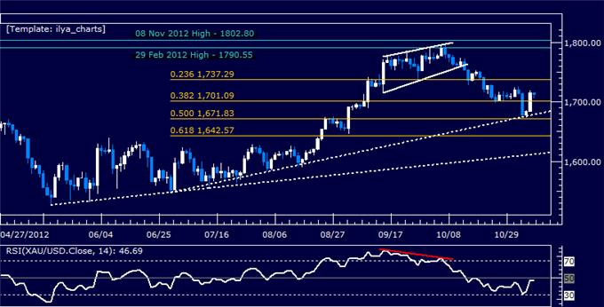 Forex_Analysis_US_Dollar_Stalls_at_Resistance_as_SP_500_Bounces_body_Picture_7.png, Forex Analysis: US Dollar Stalls at Resistance as S&P 500 Bounces